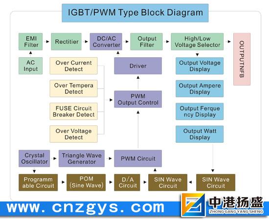 交流变频电源,变频电源原理,变频电源流程图,变频电源与变频器的原理区别